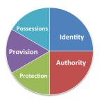 Covenant-Chart